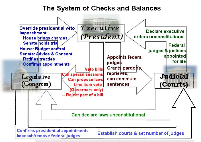 stgapgov / Checks and Balances and Separtation of Powers